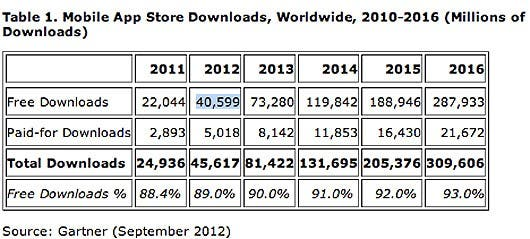 mobiledownloads2012gartner