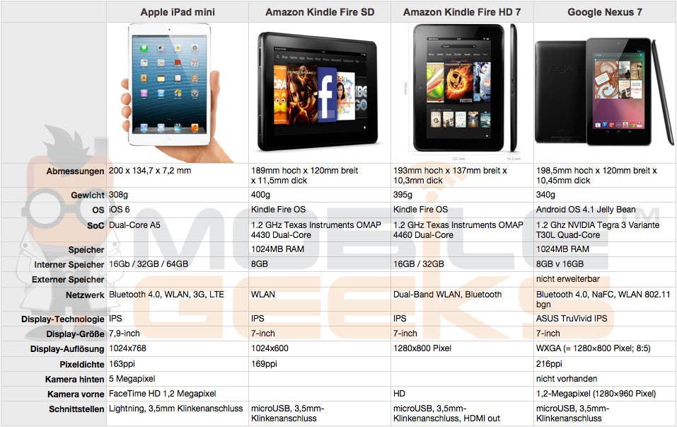 Apple-iPad-mini-vs-Amazon-Kindle-Fire-vs-Amazon-Kindle-Fire-HD-vs-Google-Nexus-7