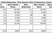 tablet-shipments-iii-2012-idc