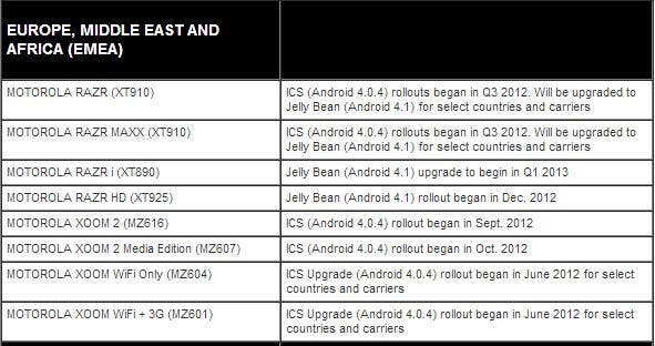 Motorola Jelly Bean Update