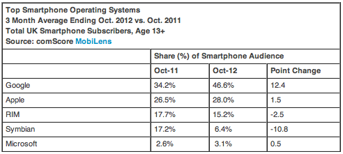 comscore-eu5-oktober-2012-operating-systems-uk