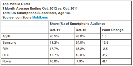 comscore-eu5-oktober-2012-top-mobile-oems-uk
