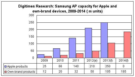 samsung apple digitimes research