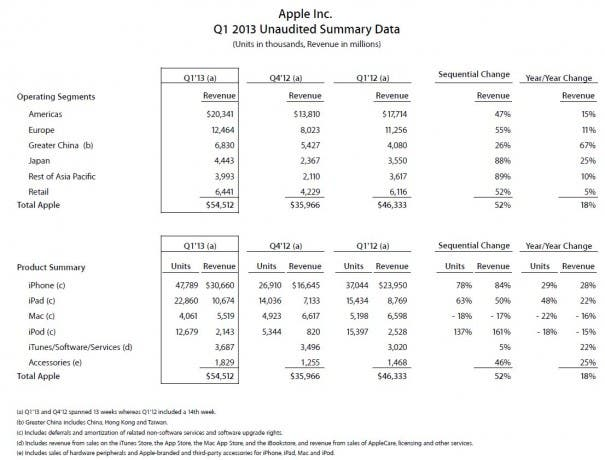 Apple Q1 2013 Summary