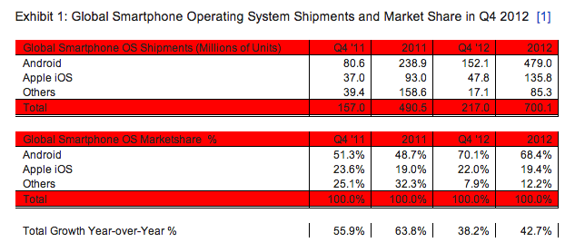 Smartphone Markt Strategy Analytics