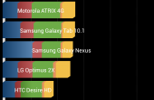 Sony Xperia T Test Benchmarks 1