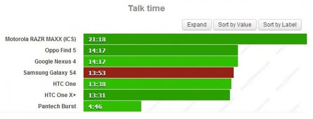 samsung_galaxy_s4_talk_time
