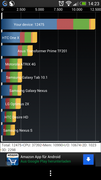 HTC One Test Benchmarks 2