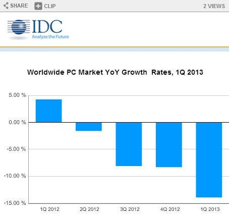 IDC PC Market worldwide