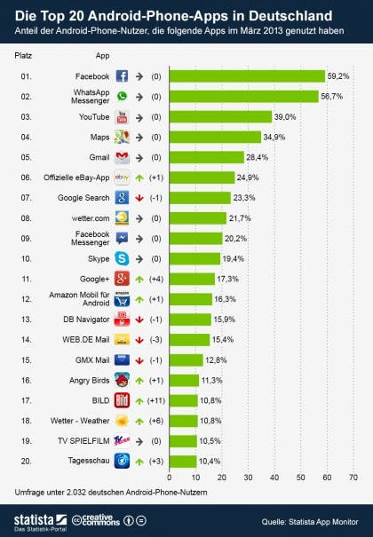 infografik_910_Die_Top_20_Android_Phone_Apps_in_Deutschland_b