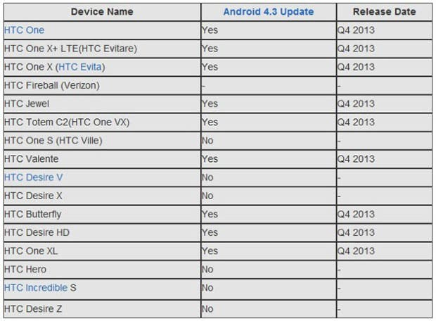 HTC Android 4.3 Update List