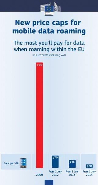 New-Roaming-Plan-2013-data-from-2009