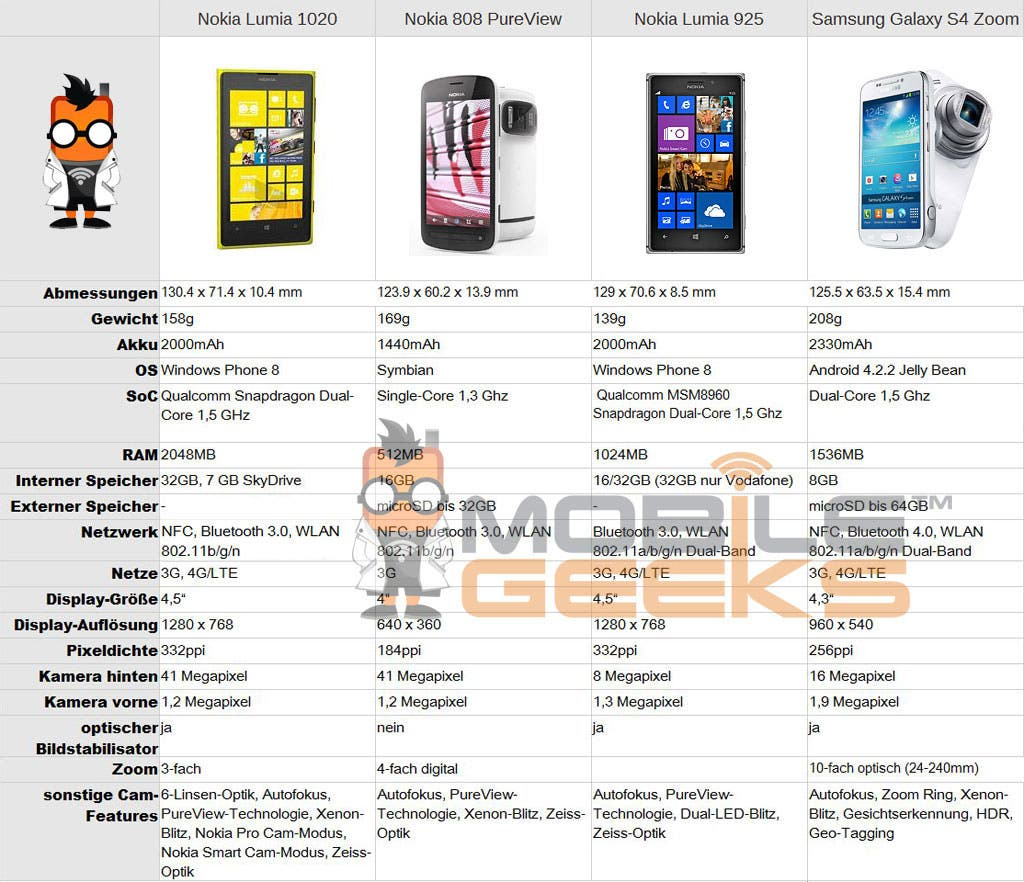 Phone Windows Phone 8 Vs Android Jelly Bean windows phone 8 vs android jelly bean 4 3 3