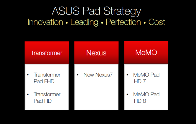 ASUS Pad Strategy