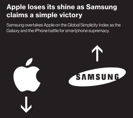 Apple down Samsung up