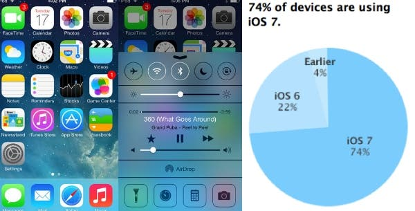 iOS 7 Marketshare