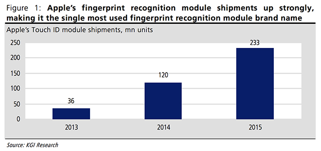 KGI-Apple-Touch-ID-Shipments