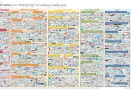 Quelle: Marketing Technology Landscape Supergraphic 2016