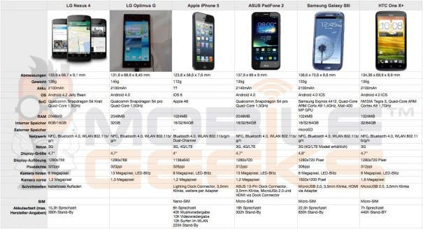 Vergleich: Nexus 4 - Optimus G - iPhone 5 - PadFone 2 - Galaxy SIII - One X+