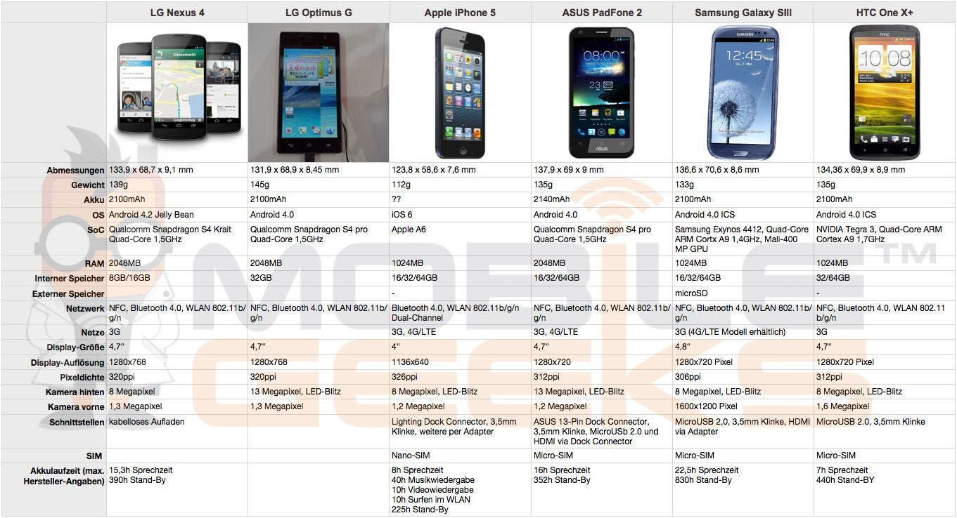 Vergleich: LG Nexus 4 vs. LG Optimus G vs. Apple iPhone 5 vs. ASUS PadFone 2 vs. Samsung Galaxy SIII vs. HTC One X+