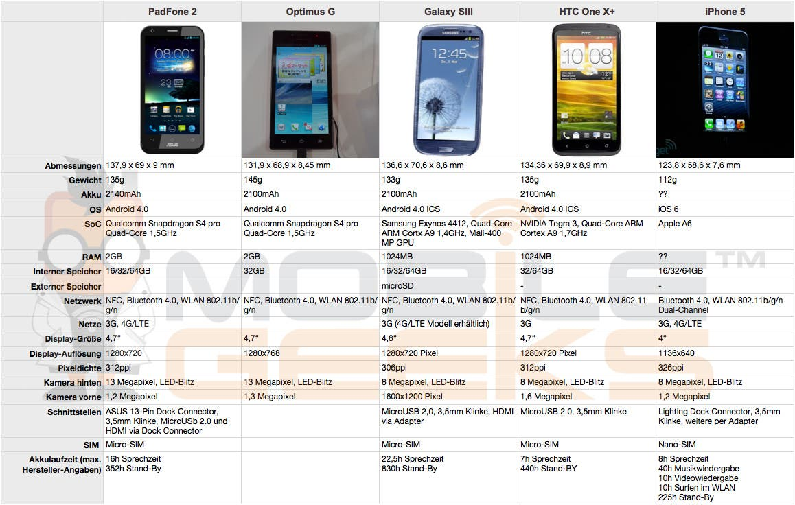 PadFone-2-vs-Optimus-G-vs-Galaxy-S3-vs-HTC-One-Xplus-vs-iPhone-5