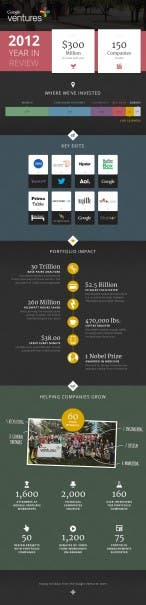 Infografik: Google Ventures - 2012 year in review