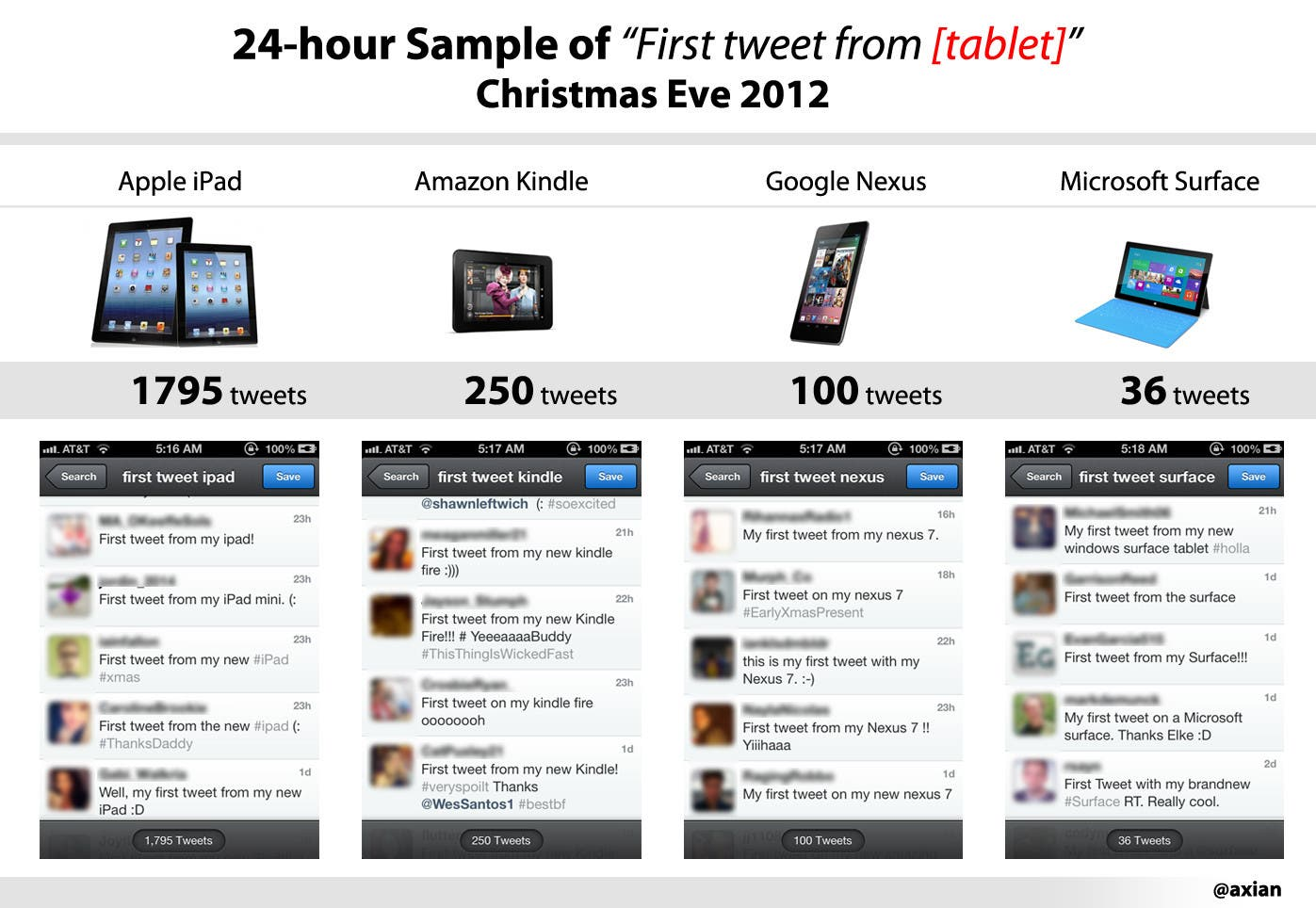 Apple iPad vs Microsoft Surface Weihnachts Tweets