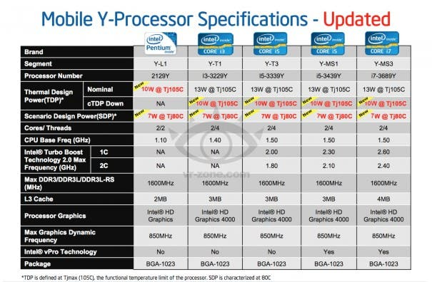 intel ivy bridge tablet processors