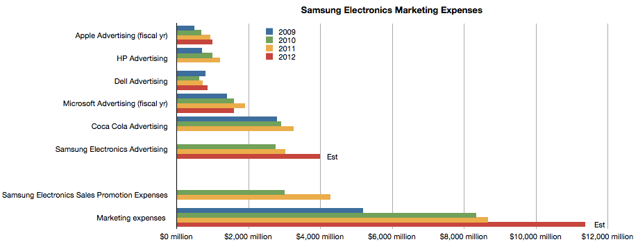samsung electronics marketing ausgaben