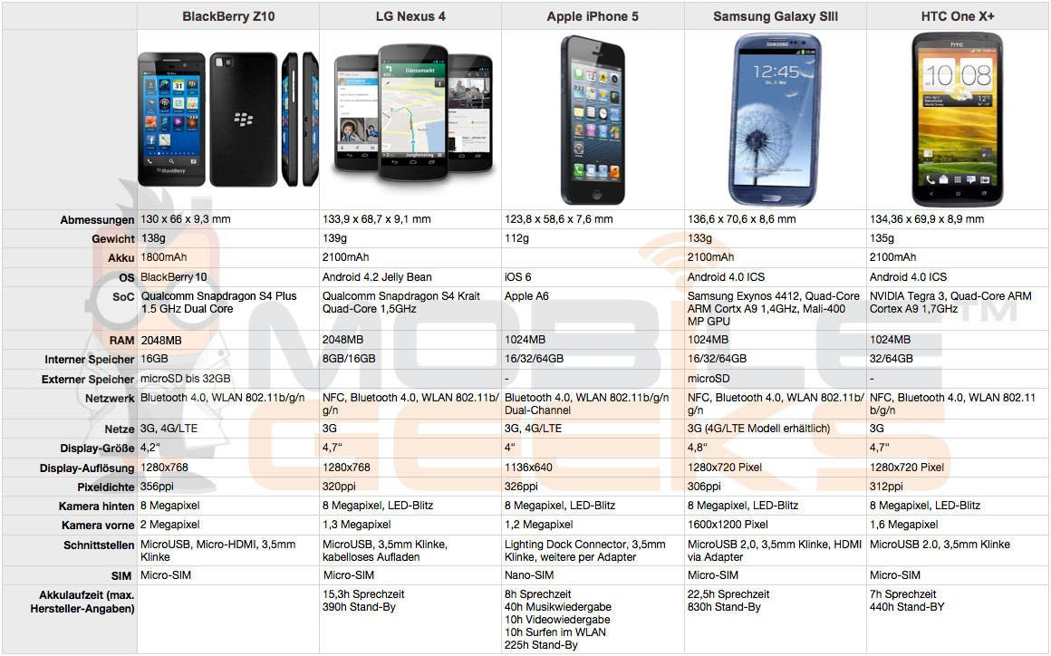 BlackBerry-Z10-vs-LG-Nexus-4-vs-Apple-iPhone-5-vs-Samsung-Galaxy-S3-vs-HTC-One-X-plus