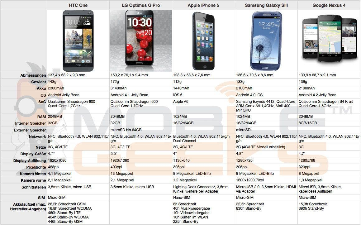 HTC-One-vs-LG-Optimus-G-Pro-vs-Apple-iPhone-5-vs-Samsung-Galaxy-S3-vs-Google-Nexus-4