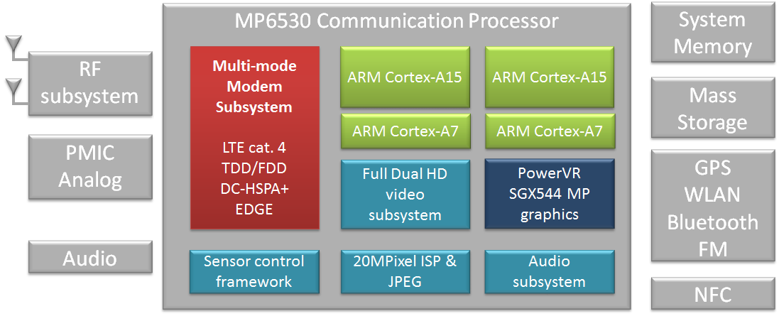 Renesas_Mobile-MP6530_PowerVR_Series5XT_MP