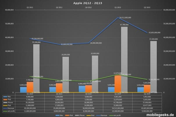 Apple Q2 Financial Results