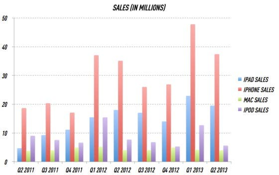Apple Sales Quartal 2 2013 b