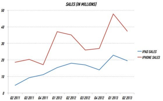Apple Sales Quartal 2 2013