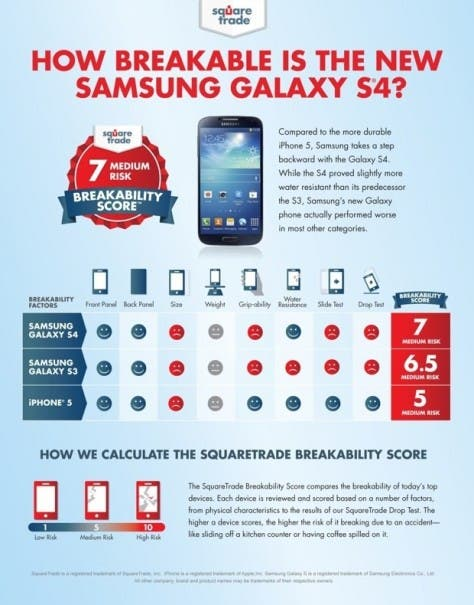 SquareTrade Galaxy S4 vs Galaxy S3 vs iPhone 5