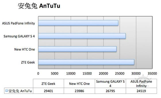 ZTE Geek Benchmark 02