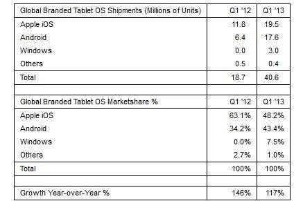strategy analytics tablets q1 2013