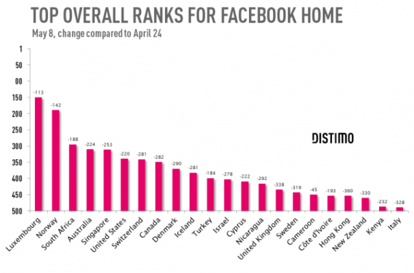 Distimo Facebook Home Statistik 02
