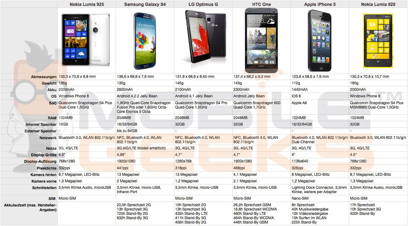 Nokia-Lumia-925-vs-Samsung-Galaxy-S4-vs-LG-Optimus-G-vs-HTC-One-vs-Apple-iPhone-5-vs-Nokia-Lumia-920