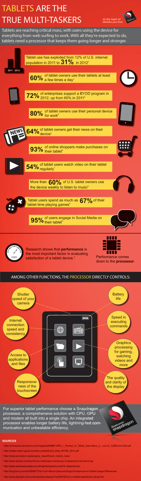 snapdragon-infographic-tablet-performance