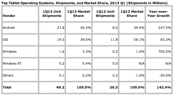 tablet-market-share