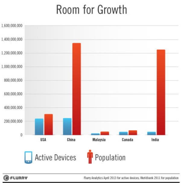 Smartphone Growth