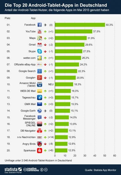infografik_1185_Top_20_Android_Tablet_Apps_im_Mai_2013_b