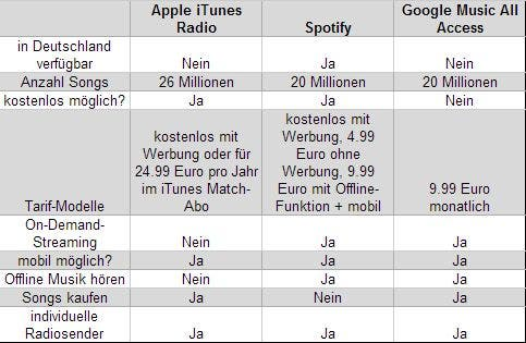 itunes radio vs spotify vs google music all access