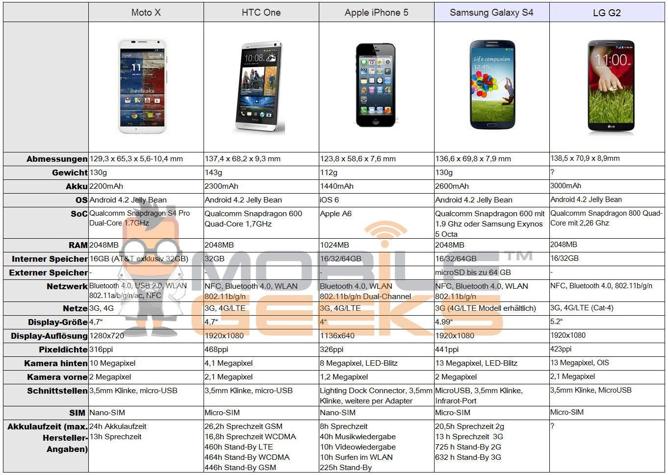 LG-G2-vs-Moto-X-vs-iPhone-5-vs-HTC-One-vs-Galaxy-S4 02