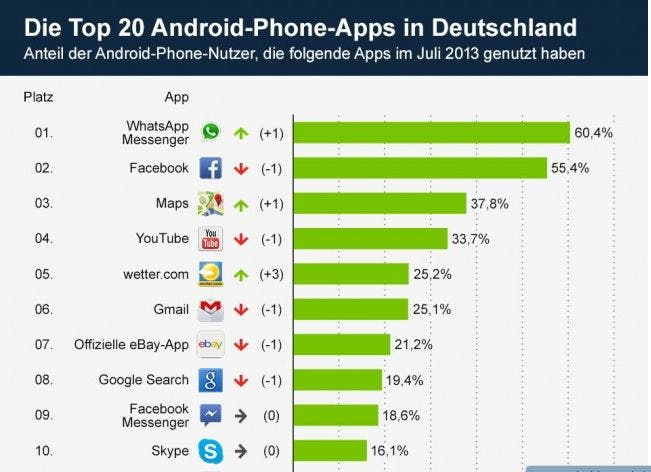 android statista