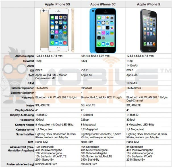 Apple-iPhone-5S-vs-5C-vs-5