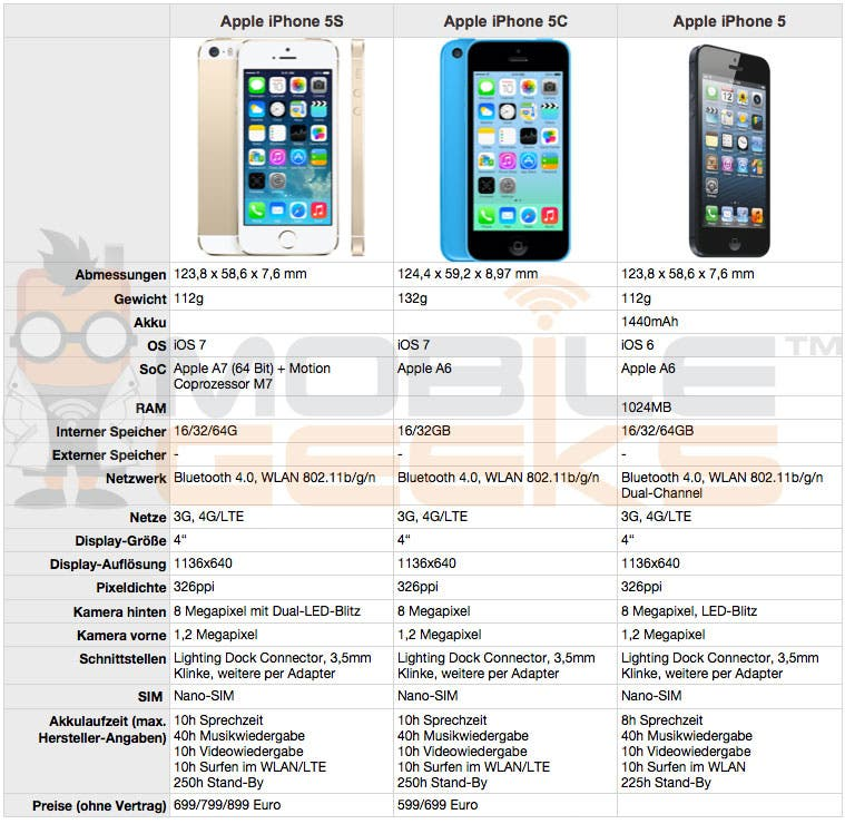 iphone 5c vs 5s vergleich iphone 5s vs iphone 5c vs iphone 5 mobilegeeks 1256