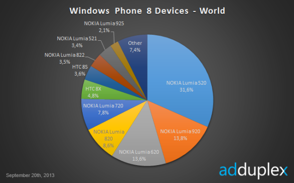 WindowsPhone8DevicesWorld